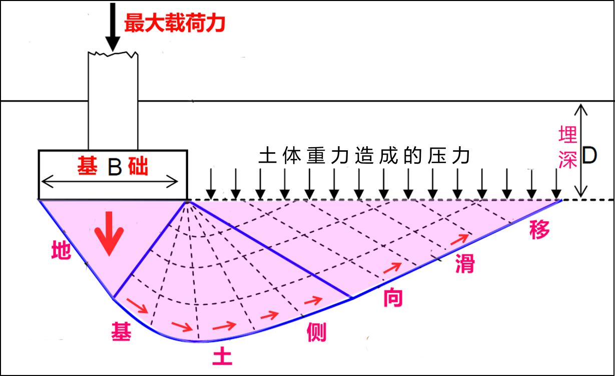 分层总和法计算地基沉降量的原理是什么